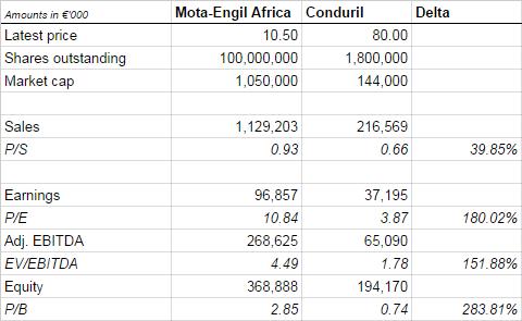 Valuation metrics Mota-Engil Africa versus Conduril