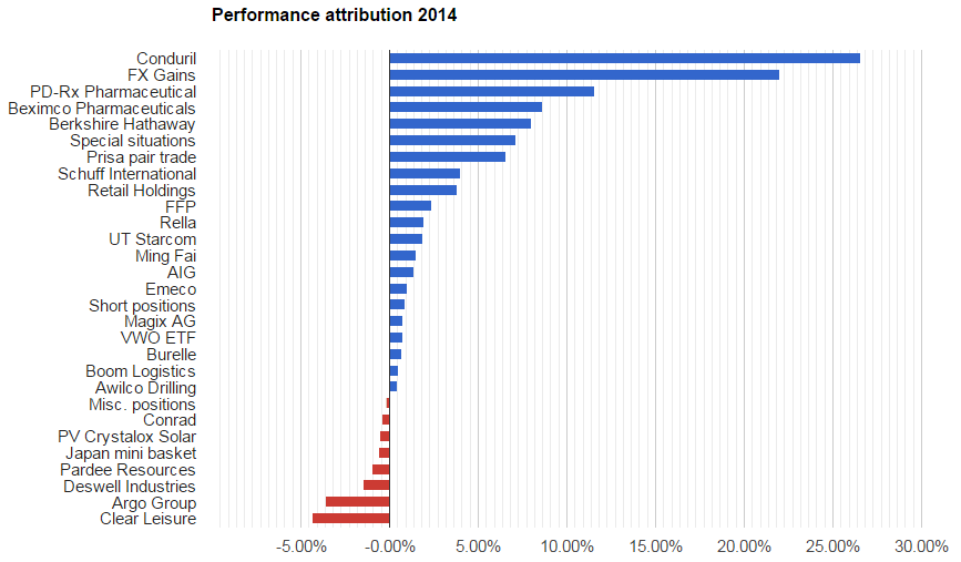 Performance attribution 2014