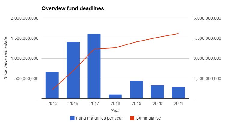 Overview fund maturities
