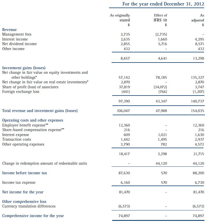 Income statement 2012