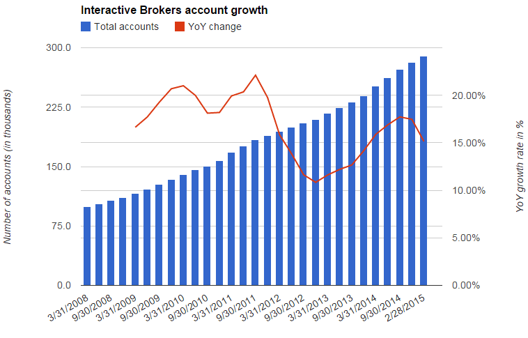 Account growth at Interactive Brokers