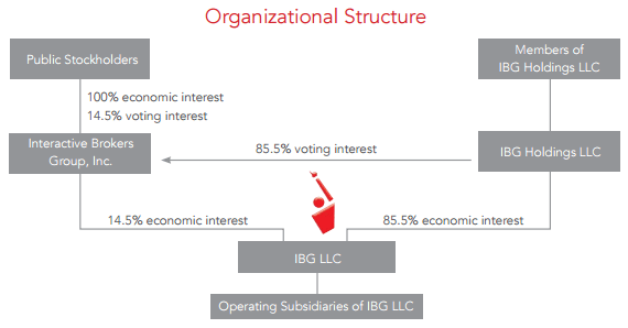 Corporate structure Interactive Brokers