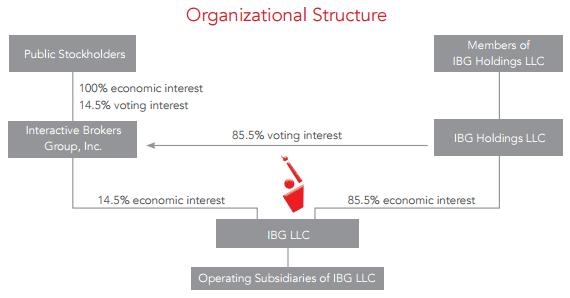 Corporate structure Interactive Brokers