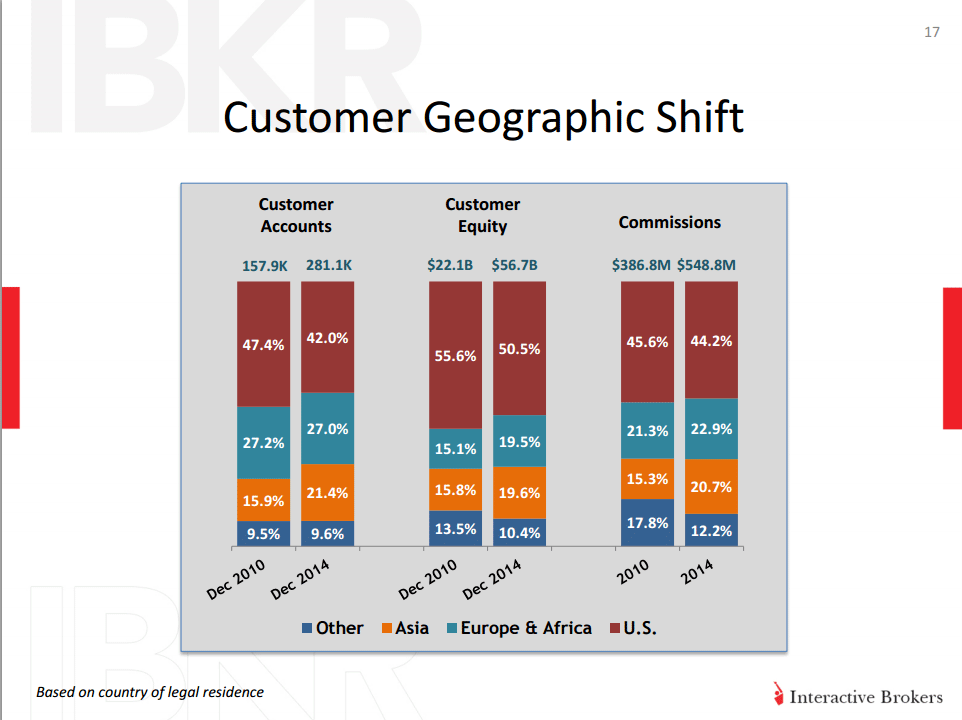 Geographic shift IB customers