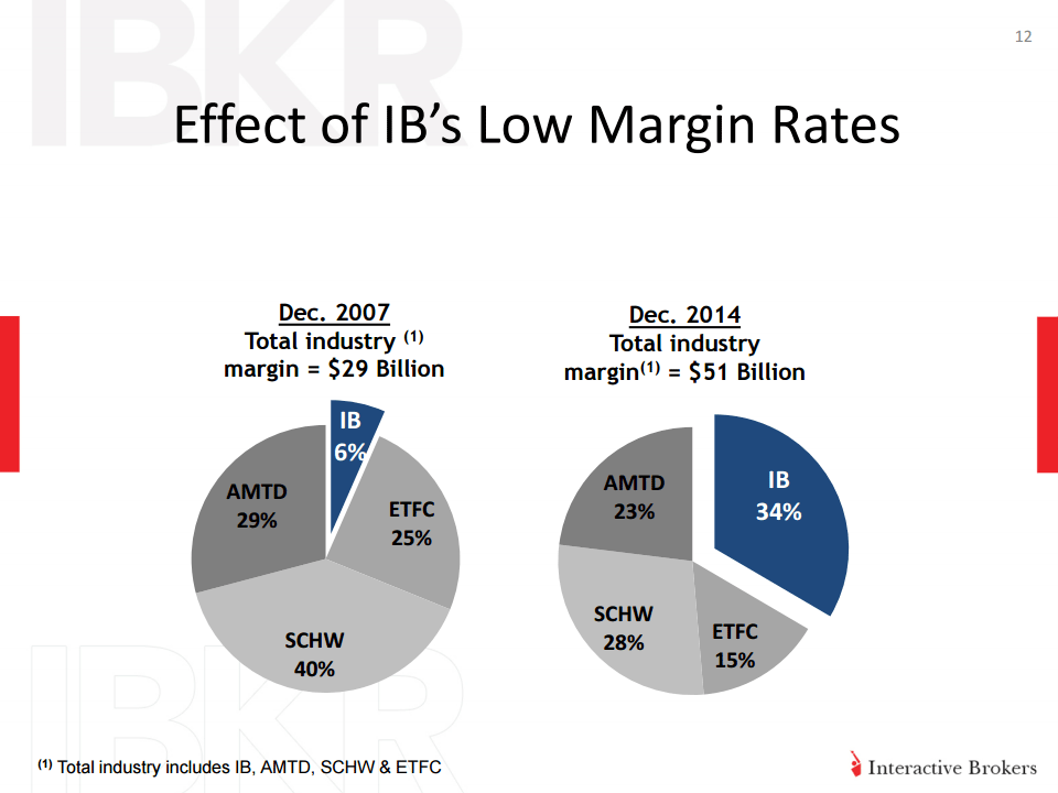 Effect of IB's low margin rates