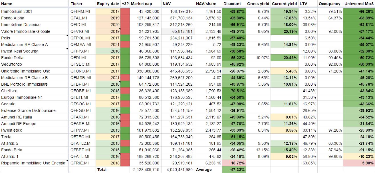 Overview yields Italian REIFs