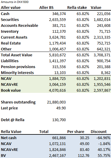 Rella 2013 look-through balance sheet