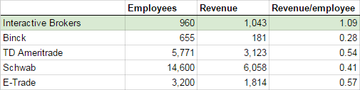 Broker revenue per employee comparison