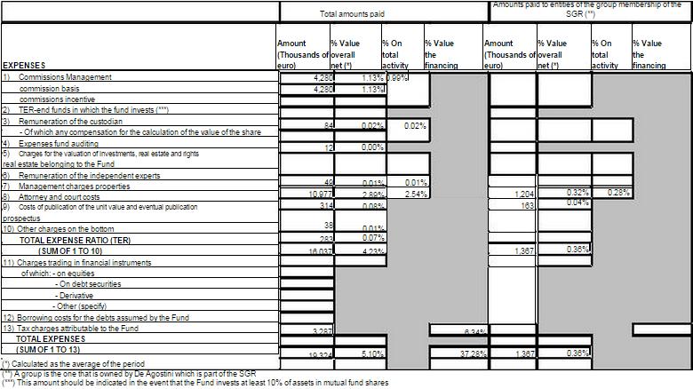 Fondo Alpha TER