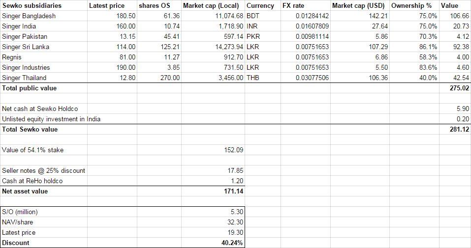 Retail Holdings NAV (2014AR update)