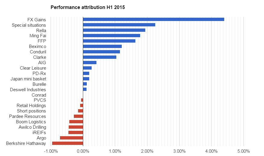 Performance attribution H1 2015