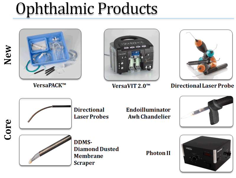 SURG Ophthalmic products subject to the CVR