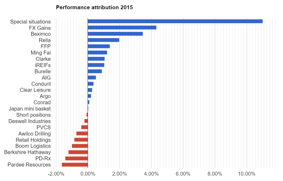 Performance attribution 2015