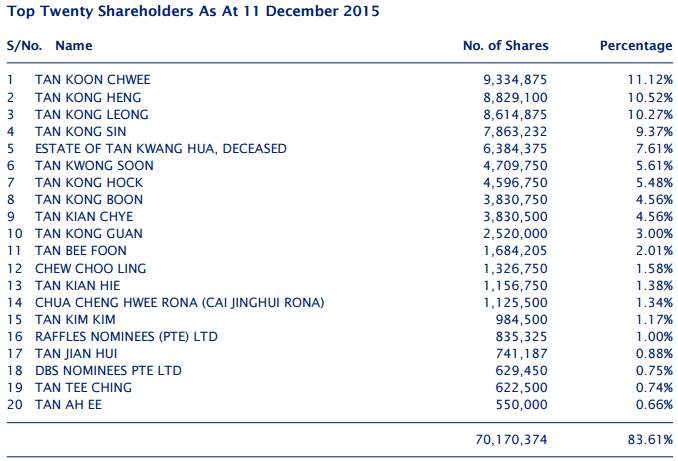 List largest shareholders PNE Industries