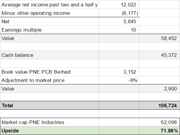 Valuation PNE Industries updated for H1 FY2016