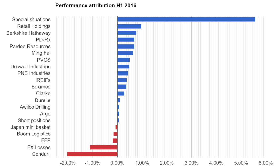 Performance attribution H1 2016