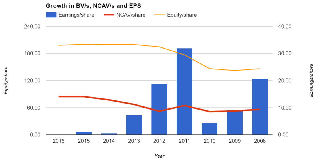 Webco historical EPS, BV/s and NCAV/s