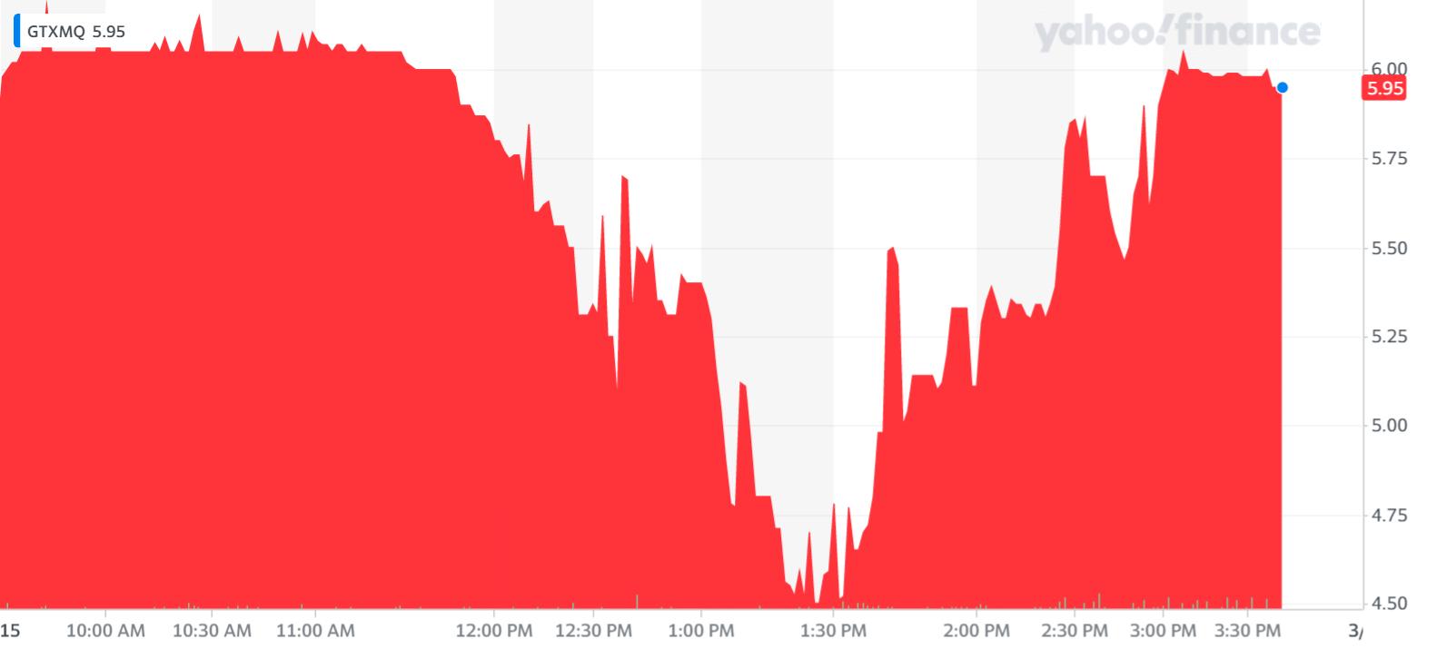 Garrett Motion Inc price graph
